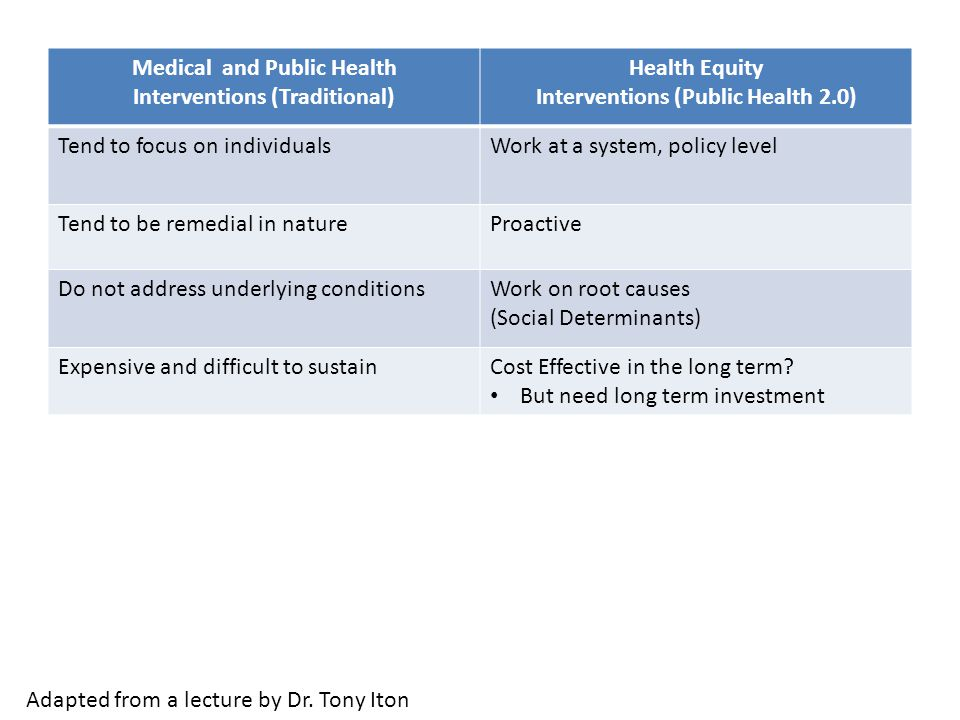 Medical and Public Health Interventions (Traditional) Health Equity Interventions (Public Health 2.0) Tend to focus on individualsWork at a system, policy level Tend to be remedial in natureProactive Do not address underlying conditionsWork on root causes (Social Determinants) Expensive and difficult to sustainCost Effective in the long term.