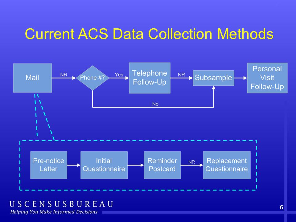 6 Current ACS Data Collection Methods
