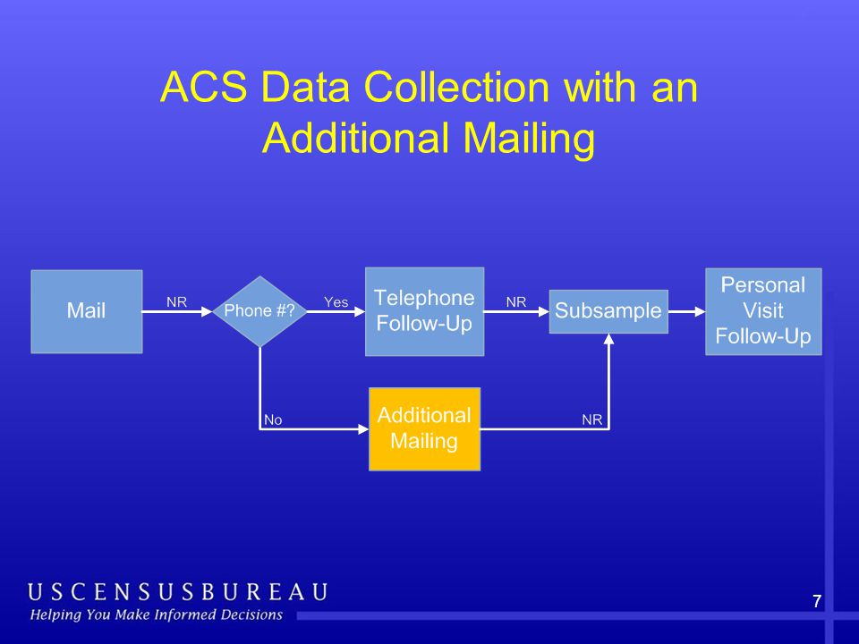 7 ACS Data Collection with an Additional Mailing