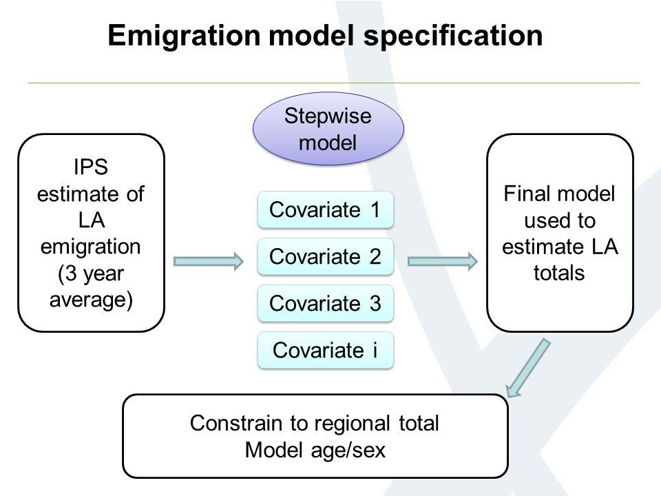 IPS estimate of LA emigration (3 year average) Stepwise model Covariate 1 Covariate 2 Covariate i Covariate 3 Emigration model specification Constrain