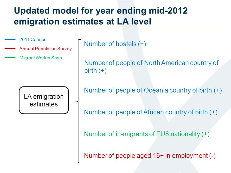 Updated model for year ending mid-2012 emigration estimates at LA level Number of hostels (+) Number of people of Oceania country of birth (+) Number