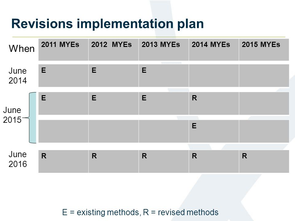 Revisions implementation plan 2011 MYEs2012 MYEs2013 MYEs2014 MYEs2015 MYEs E EEER EEE E = existing methods, R = revised methods RRRRR June 2014 June 2015 June 2016 When