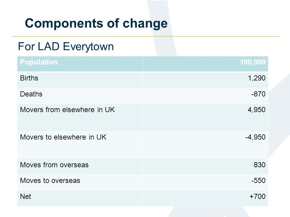 Components of change For LAD Everytown Population100,000 Births1,290 Deaths-870 Movers from elsewhere in UK4,950 Movers to elsewhere in UK-4,950 Moves