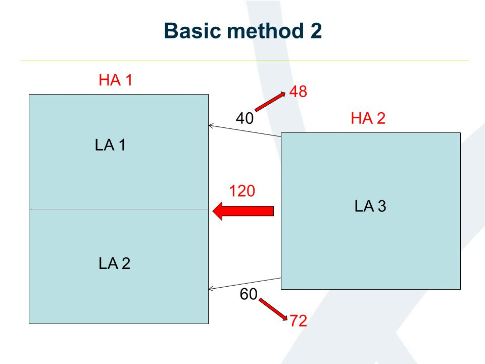 Basic method 2 LA 1 LA 2 LA 3 40 60 HA 1 HA 2 120 48 72
