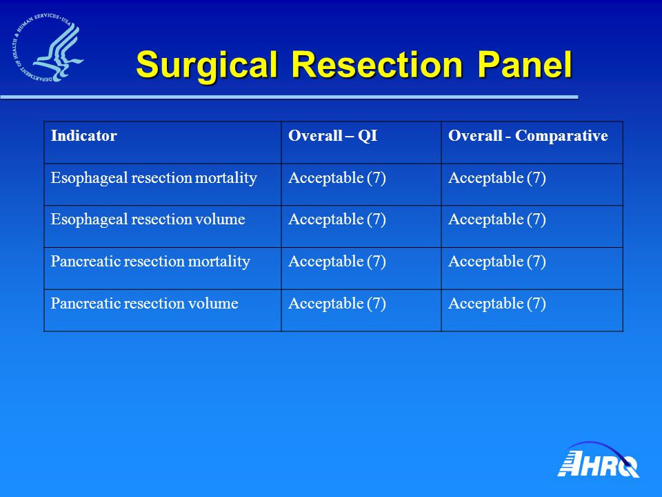 Surgical Resection Panel IndicatorOverall – QIOverall - Comparative Esophageal resection mortalityAcceptable (7) Esophageal resection volumeAcceptable (7) Pancreatic resection mortalityAcceptable (7) Pancreatic resection volumeAcceptable (7)