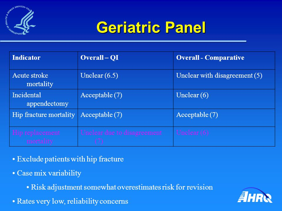 Geriatric Panel IndicatorOverall – QIOverall - Comparative Acute stroke mortality Unclear (6.5)Unclear with disagreement (5) Incidental appendectomy Acceptable (7)Unclear (6) Hip fracture mortalityAcceptable (7) Hip replacement mortality Unclear due to disagreement (7) Unclear (6) Exclude patients with hip fracture Case mix variability Risk adjustment somewhat overestimates risk for revision Rates very low, reliability concerns