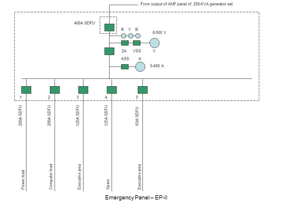 200A SDFU 125A SDFU 1234 Emergency Panel – EP-II R Y B 2A VSS V ASS A 400A SDFU 63A SDFU 5 0-500 V 0-400 A Power loadComputer loadExecutive areaSpareE