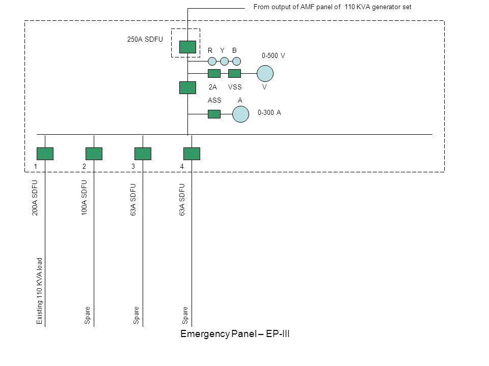 200A SDFU100A SDFU63A SDFU 1234 Emergency Panel – EP-III R Y B 2A VSS V ASS A 250A SDFU 0-500 V 0-300 A Existing 110 KVA loadSpare From output of AMF