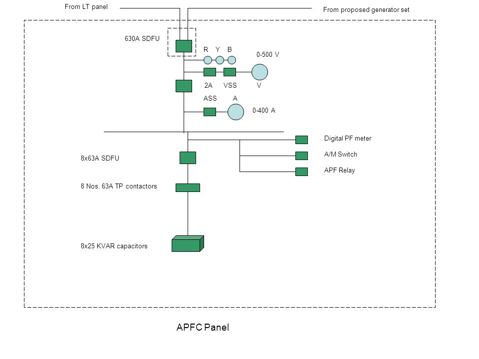 APFC Panel R Y B 2A VSS V ASS A 630A SDFU From proposed generator set From LT panel Digital PF meter A/M Switch APF Relay 8x63A SDFU 8 Nos. 63A TP con