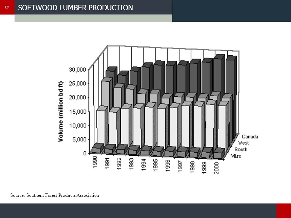 SOFTWOOD LUMBER PRODUCTION Source: Southern Forest Products Association