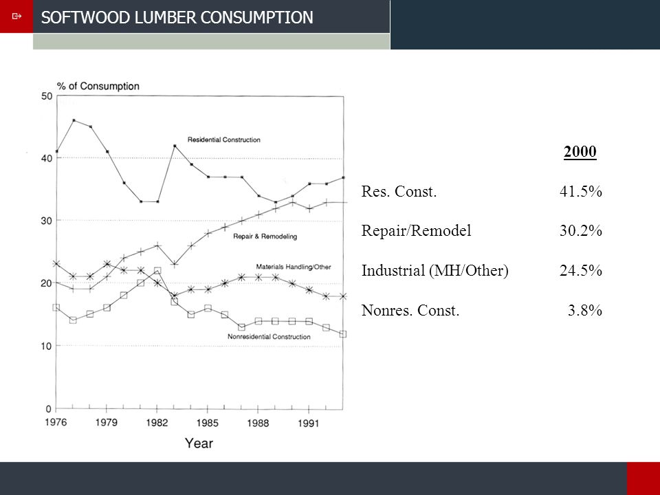 HARDWOOD LUMBER – CHARACTERISTICS Species Region Grade Moisture Content Tally: Gross Talley or Net Talley Surfacing Size Color, Texture, Grain Sapwood/Heartwood End-Trimming Plain Sawn, Quarter Sawn, Live Sawn