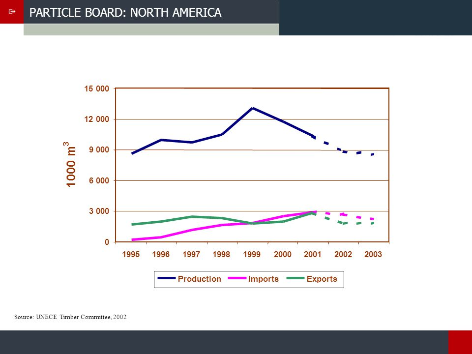 PARTICLE BOARD: NORTH AMERICA Source: UNECE Timber Committee, 2002 0 3 000 6 000 9 000 12 000 15 000 199519961997199819992000200120022003 1000 m 3 ProductionImportsExports
