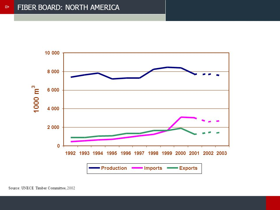 FIBER BOARD: NORTH AMERICA Source: UNECE Timber Committee, 2002 0 2 000 4 000 6 000 8 000 10 000 199219931994199519961997199819992000200120022003 1000 m 3 ProductionImportsExports