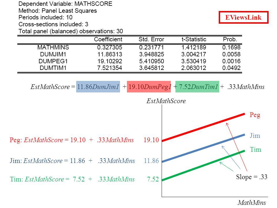 Jim: EstMathScore = 11.86 +.33MathMins Peg: EstMathScore = 19.10 +.33MathMins Tim: EstMathScore = 7.52 +.33MathMins EstMathScore MathMins 19.10 11.86