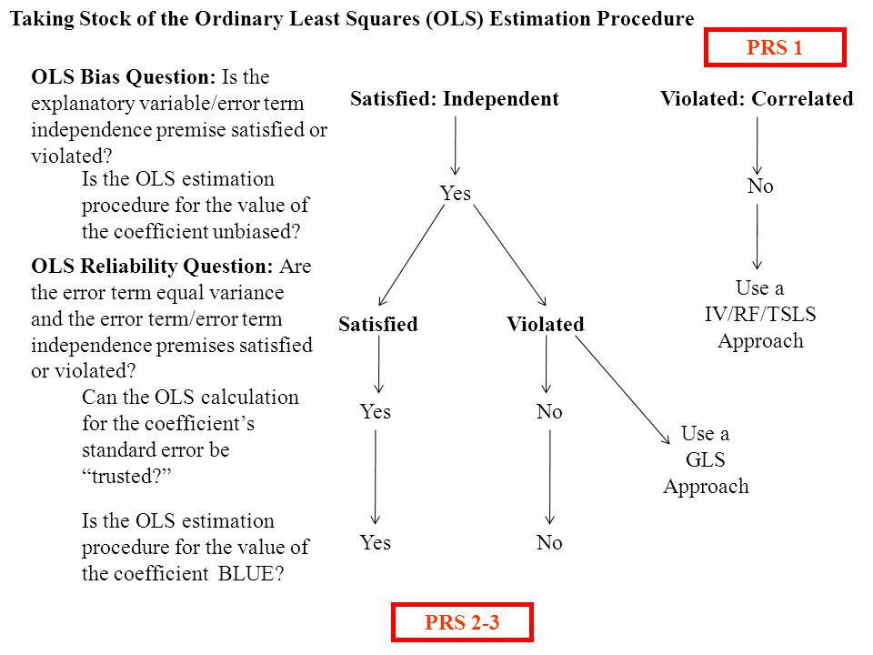 Taking Stock of the Ordinary Least Squares (OLS) Estimation Procedure OLS Bias Question: Is the explanatory variable/error term independence premise satisfied or violated.
