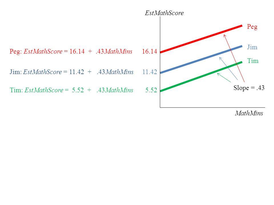 Jim: EstMathScore = 11.42 +.43MathMins Peg: EstMathScore = 16.14 +.43MathMins Tim: EstMathScore = 5.52 +.43MathMins EstMathScore MathMins 16.14 11.42