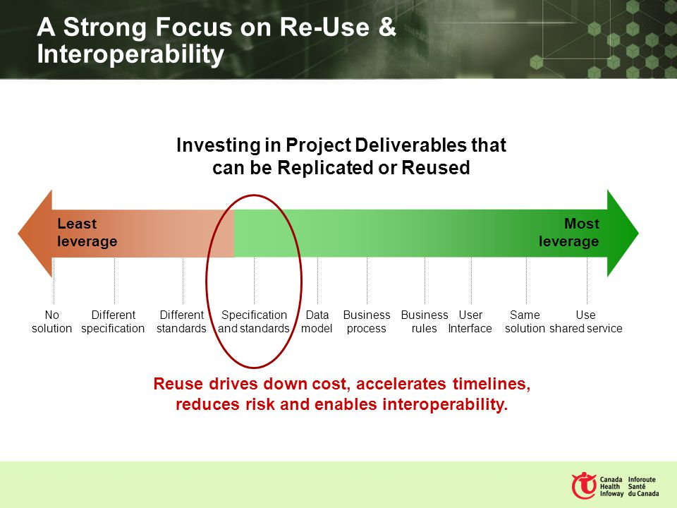 A Strong Focus on Re-Use & Interoperability Investing in Project Deliverables that can be Replicated or Reused Reuse drives down cost, accelerates timelines, reduces risk and enables interoperability.