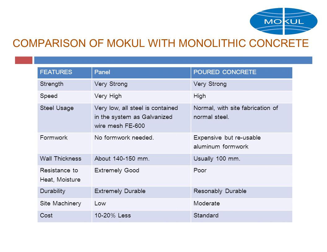 COMPARISON OF MOKUL WITH MONOLITHIC CONCRETE FEATURESPanelPOURED CONCRETE StrengthVery Strong SpeedVery HighHigh Steel UsageVery low, all steel is containedNormal, with site fabrication of in the system as Galvanizednormal steel.