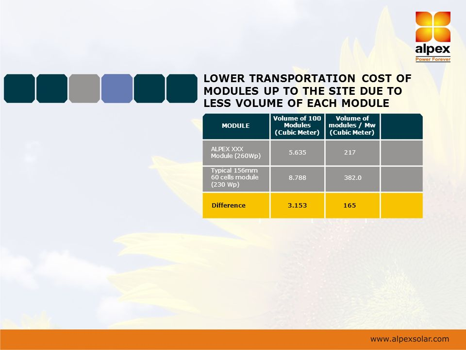 LOWER TRANSPORTATION COST OF MODULES UP TO THE SITE DUE TO LESS VOLUME OF EACH MODULE MODULE Volume of 100 Modules (Cubic Meter) Volume of modules / M