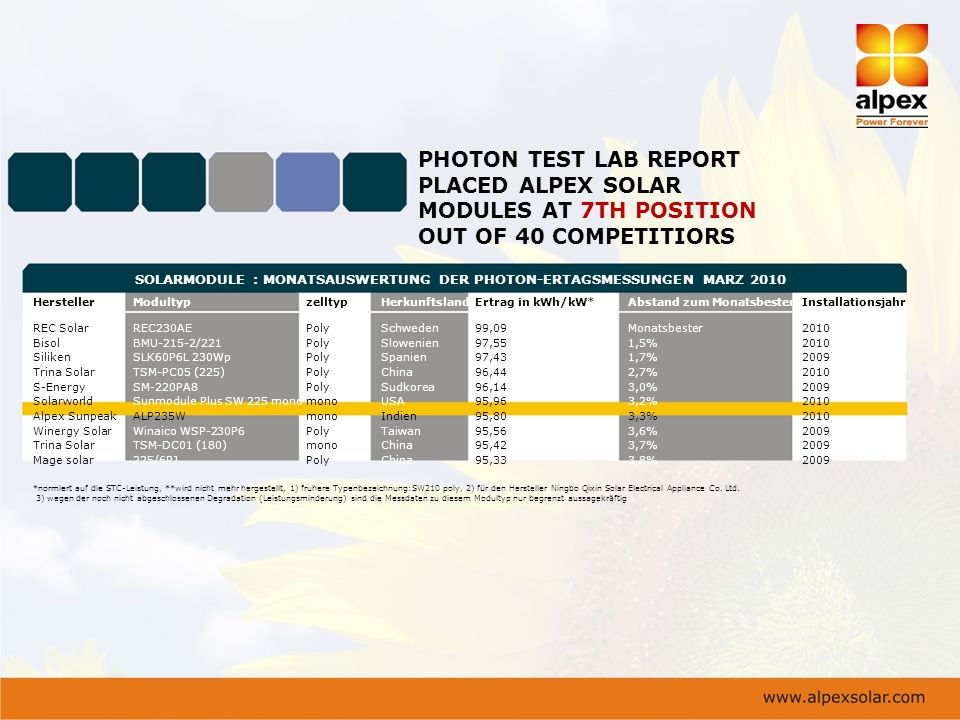 PHOTON TEST LAB REPORT PLACED ALPEX SOLAR MODULES AT 7TH POSITION OUT OF 40 COMPETITIORS SOLARMODULE : MONATSAUSWERTUNG DER PHOTON-ERTAGSMESSUNGEN MAR