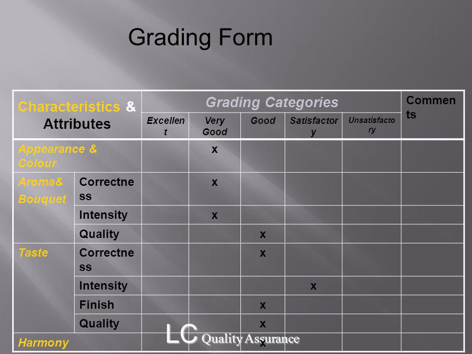 LC Quality Assurance Characteristics & Attributes Grading Categories Commen ts Excellen t Very Good GoodSatisfactor y Unsatisfacto ry Appearance & Colour x Aroma& Bouquet Correctne ss x Intensityx Qualityx TasteCorrectne ss x Intensityx Finishx Qualityx Harmonyx Grading Form