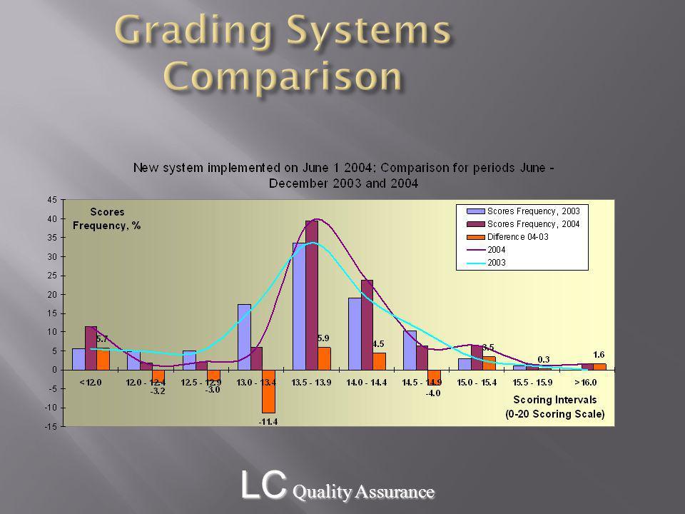 LC Quality Assurance