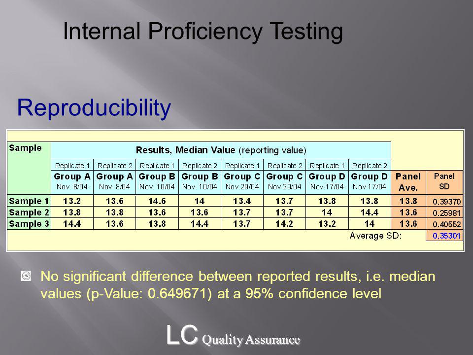 LC Quality Assurance Internal Proficiency Testing Reproducibility No significant difference between reported results, i.e.