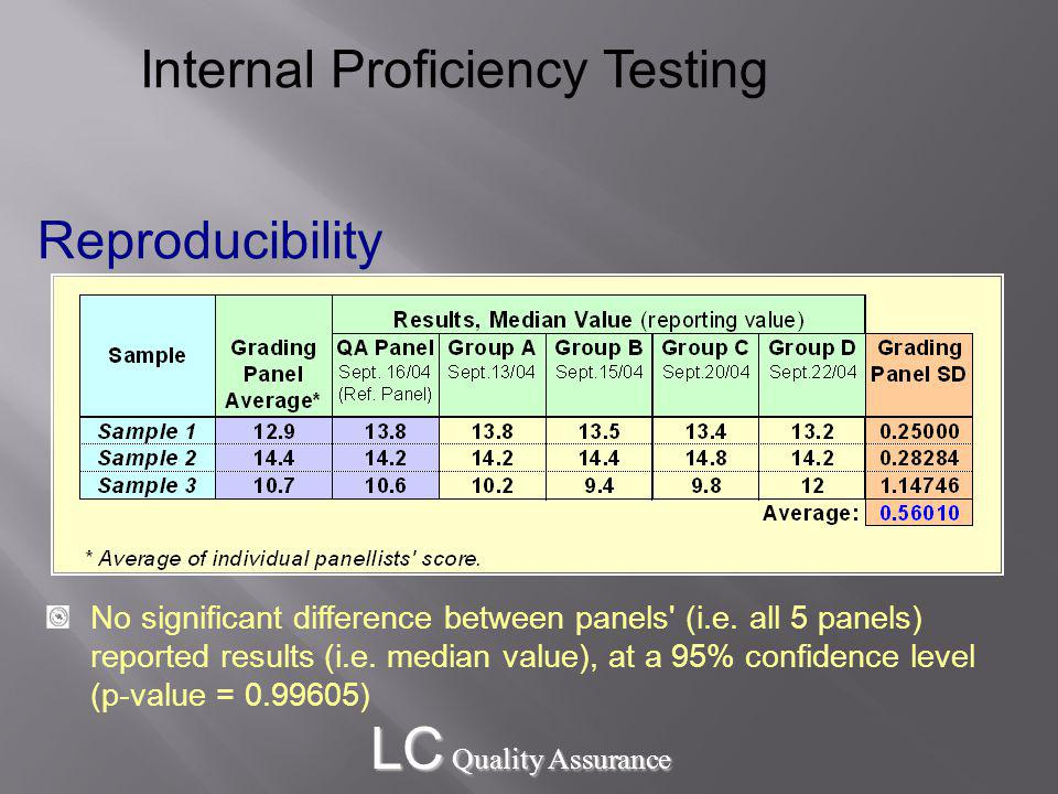 LC Quality Assurance Reproducibility Internal Proficiency Testing No significant difference between panels (i.e.