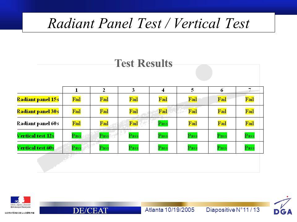 DE/CEAT Atlanta 10/19/2005Diapositive N°11 / 13 MINISTÈRE DE LA DÉFENSE Radiant Panel Test / Vertical Test Test Results