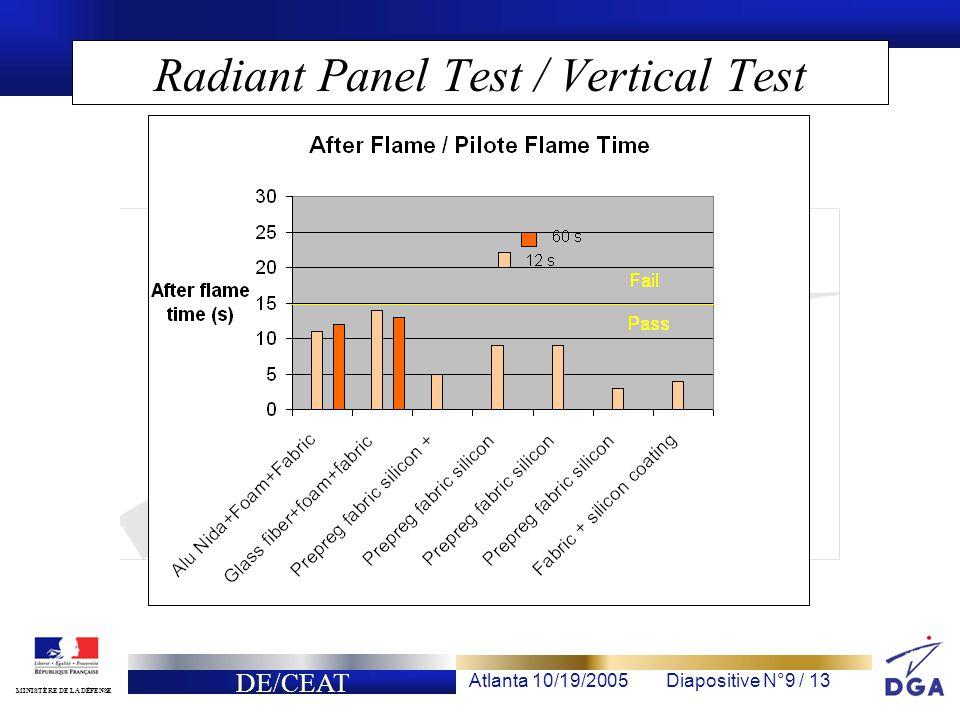 DE/CEAT Atlanta 10/19/2005Diapositive N°9 / 13 MINISTÈRE DE LA DÉFENSE Radiant Panel Test / Vertical Test