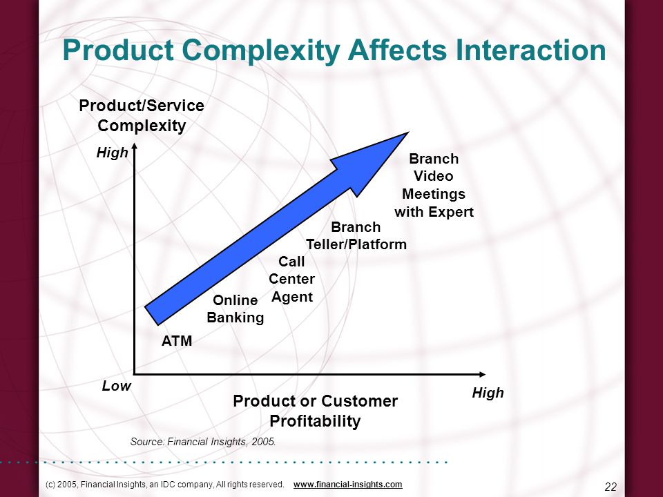 (c) 2005, Financial Insights, an IDC company, All rights reserved. www.financial-insights.com 22 Product Complexity Affects Interaction Product/Servic