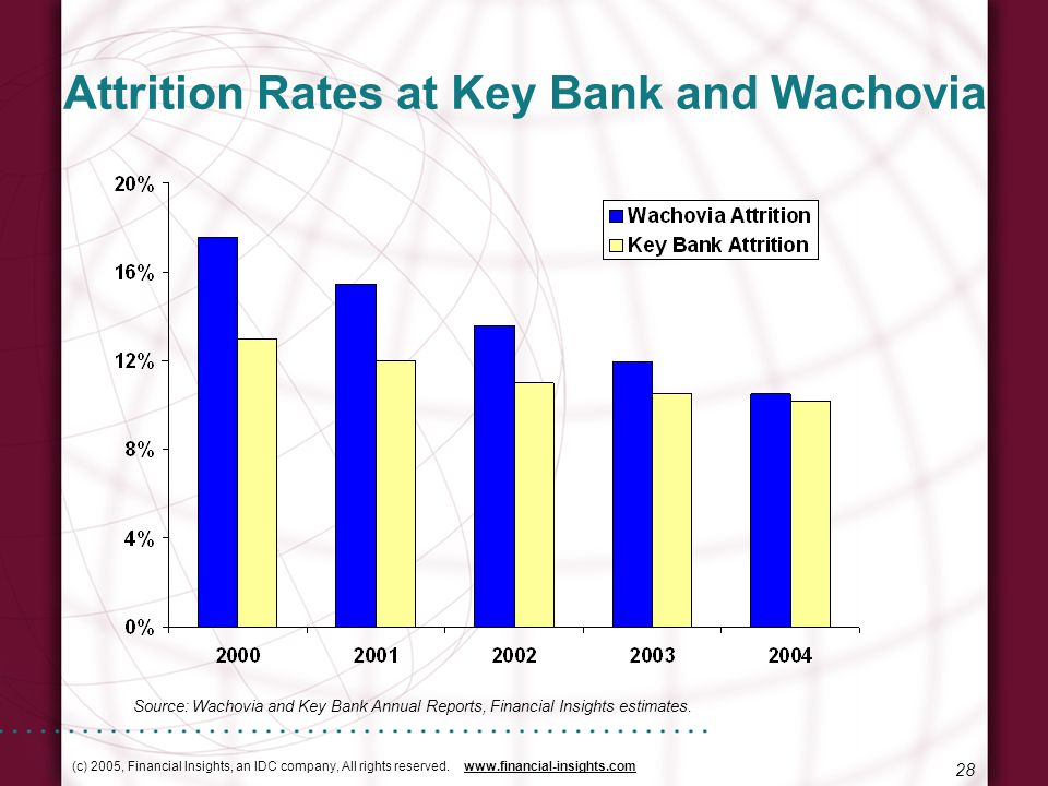(c) 2005, Financial Insights, an IDC company, All rights reserved. www.financial-insights.com 28 Attrition Rates at Key Bank and Wachovia Source: Wach