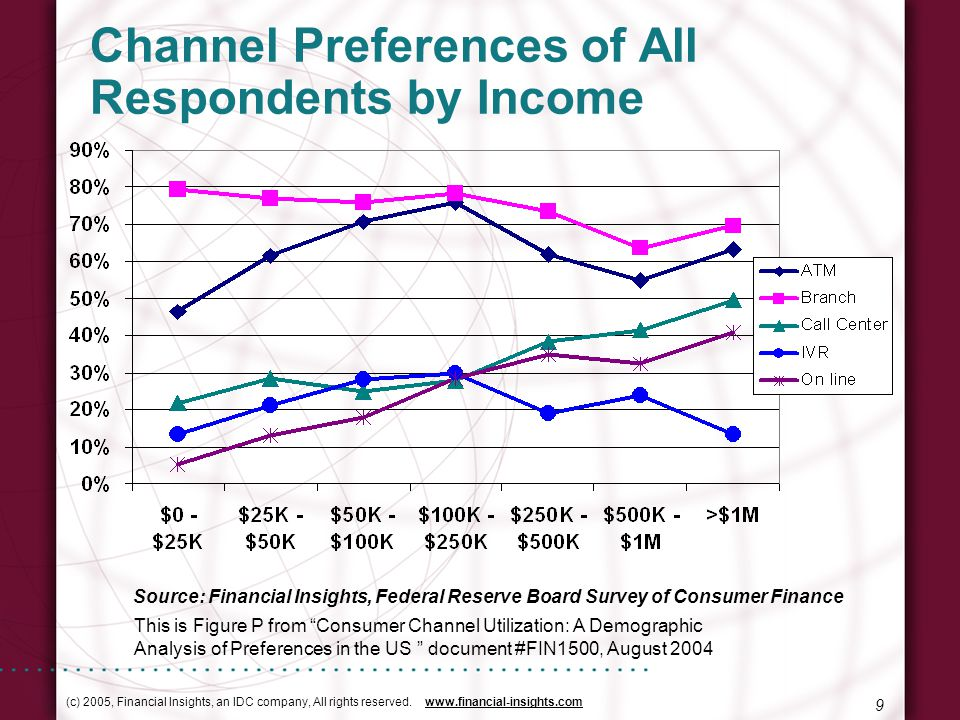 (c) 2005, Financial Insights, an IDC company, All rights reserved. www.financial-insights.com 9 Channel Preferences of All Respondents by Income Sourc