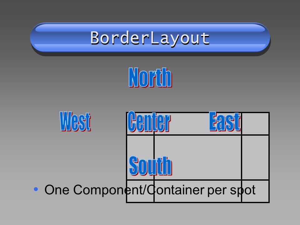 BorderLayout One Component/Container per spot