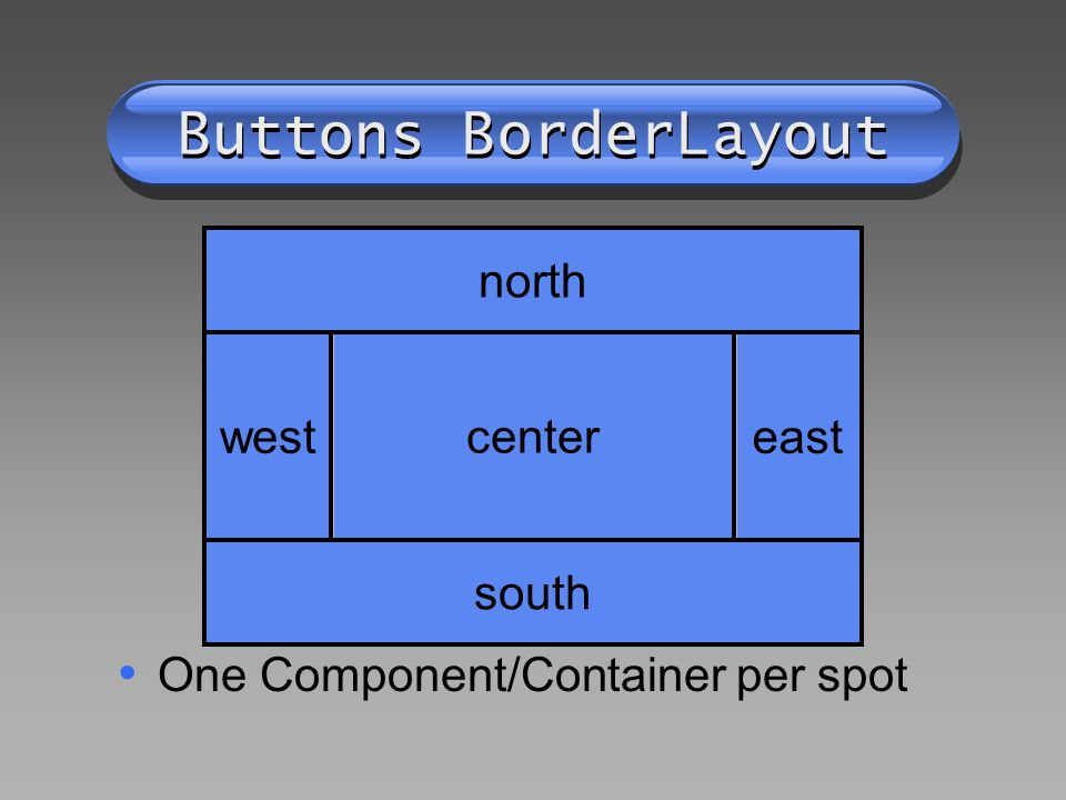 Buttons BorderLayout One Component/Container per spot north south west east center