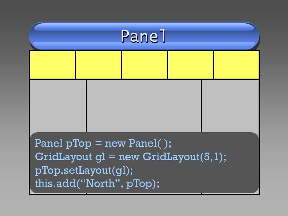 Panel Panel pTop = new Panel( ); GridLayout gl = new GridLayout(5,1); pTop.setLayout(gl); this.add(North, pTop);