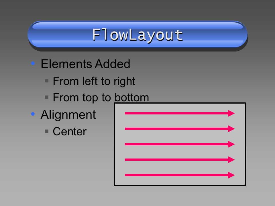 FlowLayout Elements Added From left to right From top to bottom Alignment Center