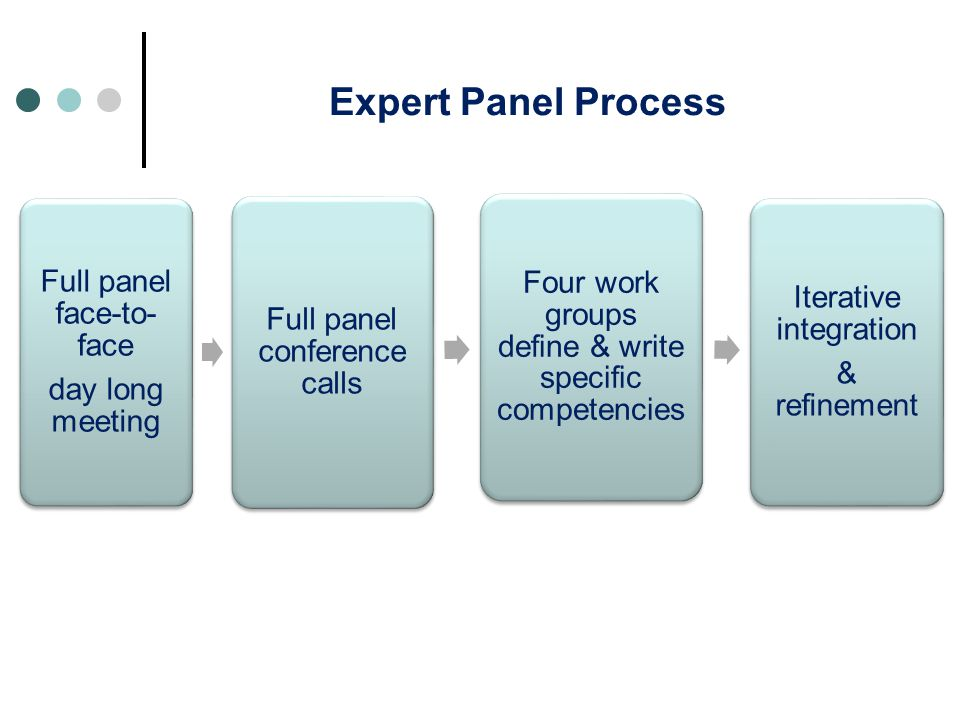 Expert Panel Process Full panel face-to- face day long meeting Full panel conference calls Four work groups define & write specific competencies Itera