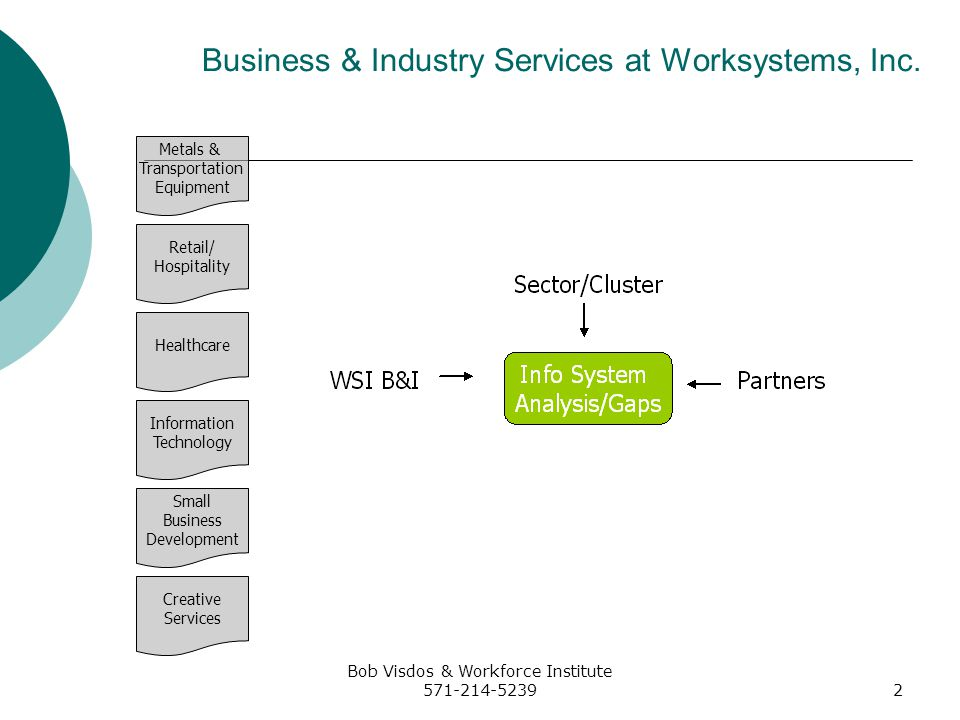 Bob Visdos & Workforce Institute 571-214-52393 Developing Demand Driven Services Process Input/Info from Sector/Cluster Input/Info from Partners Analysis of Data Gap Analysis Identify Solutions Recommend Products/Services as part of solution Deliver needed solution Evaluate effort (using business measures) Return On Investment Productivity improvements Retention Improved bottom-line Other Typical solutions address: Quality improvement Increased bottom line Increased productivity Increased pool of quality applicants