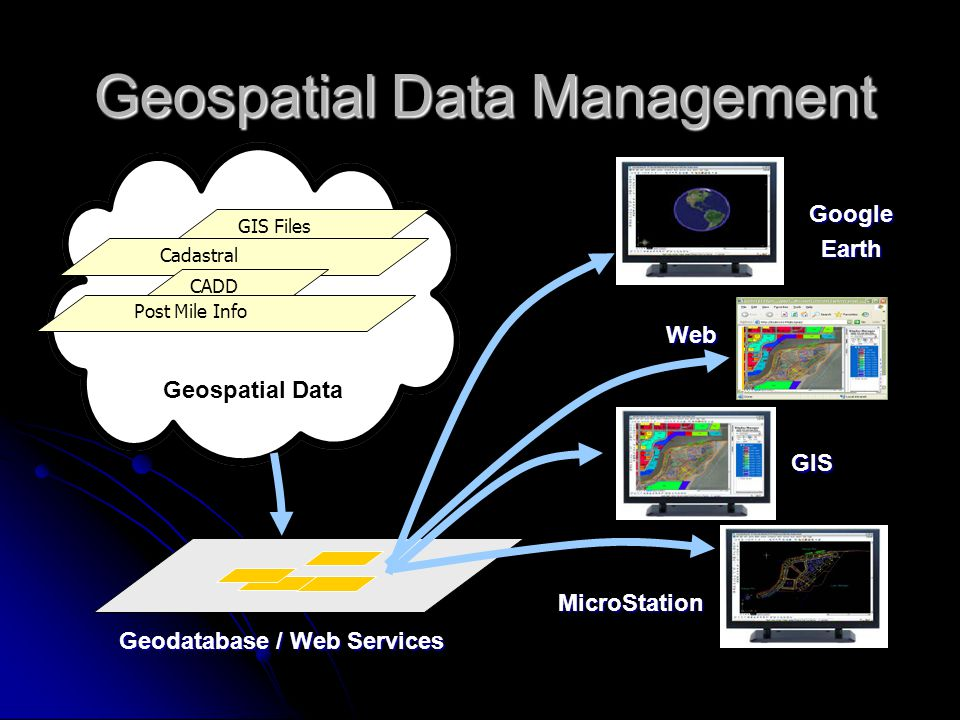 GIS FilesCadastral CADD Post Mile Info Geodatabase / Web Services MicroStation Geospatial Data GIS Web GoogleEarth Geospatial Data Management