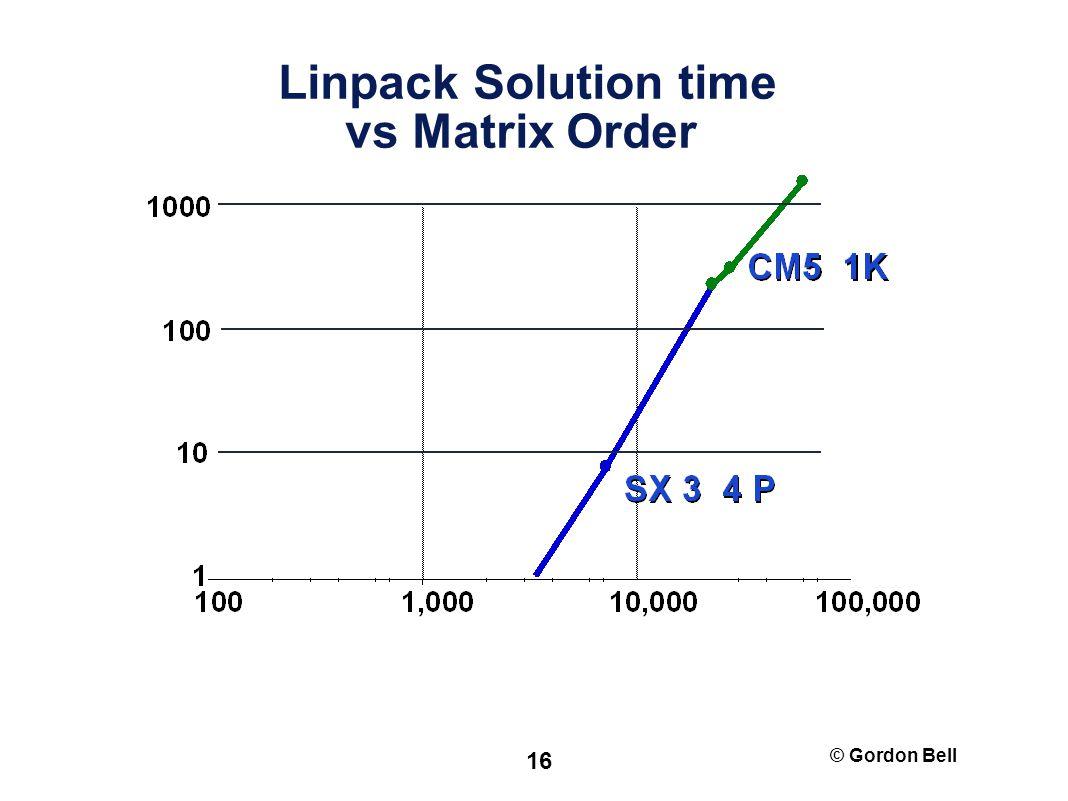 © Gordon Bell 16 Linpack Solution time vs Matrix Order
