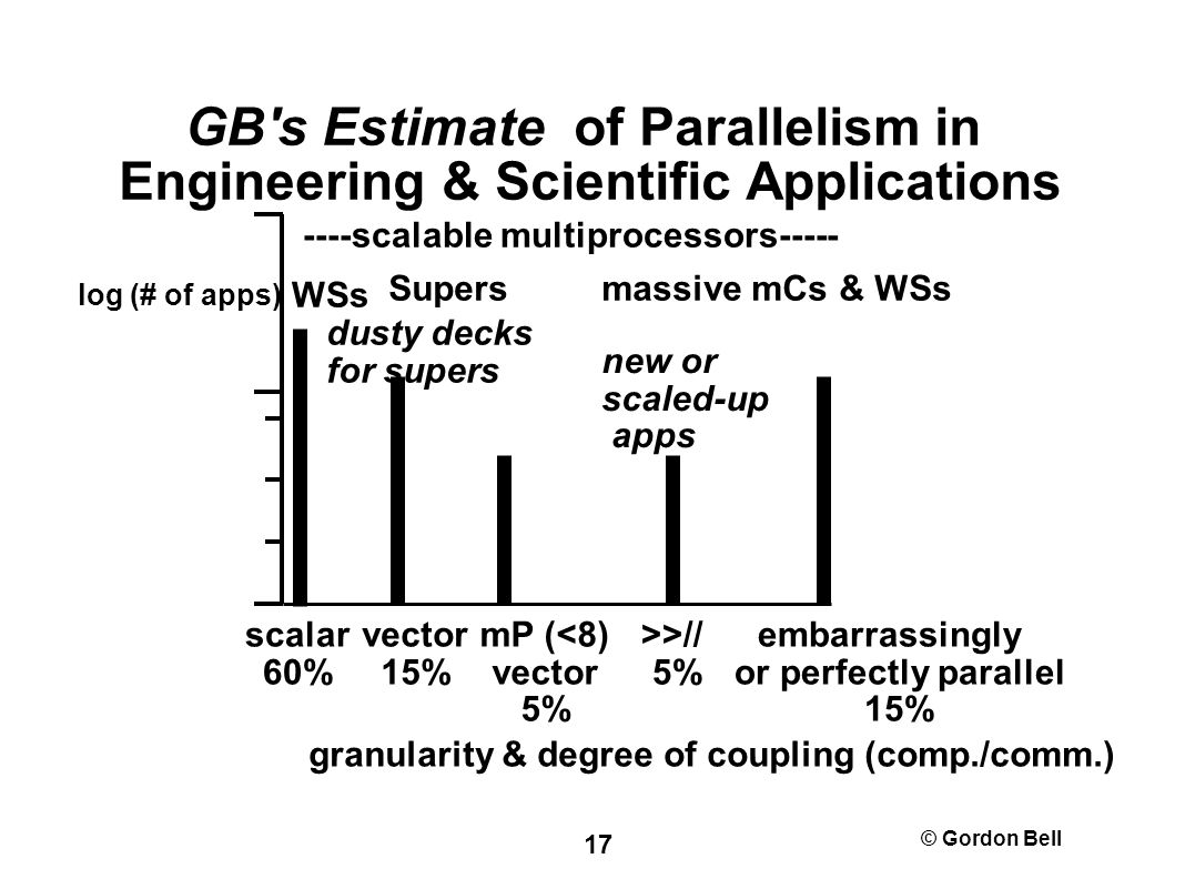 © Gordon Bell 17 GB s Estimate of Parallelism in Engineering & Scientific Applications scalar 60% vector 15% mP (<8) vector 5% >>// 5% embarrassingly or perfectly parallel 15% log (# of apps) granularity & degree of coupling (comp./comm.) new or scaled-up apps dusty decks for supers Supers WSs massive mCs & WSs ----scalable multiprocessors-----