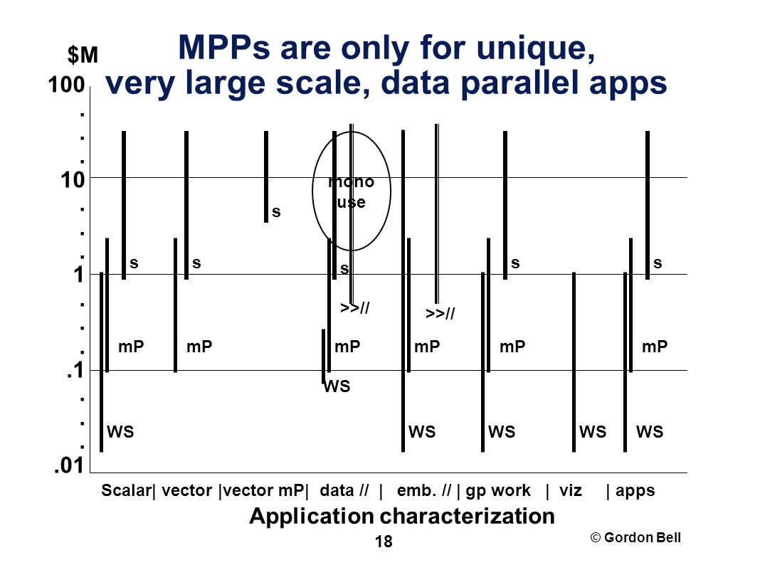 © Gordon Bell 18 MPPs are only for unique, very large scale, data parallel apps s Scalar| vector |vector mP| data // | emb.