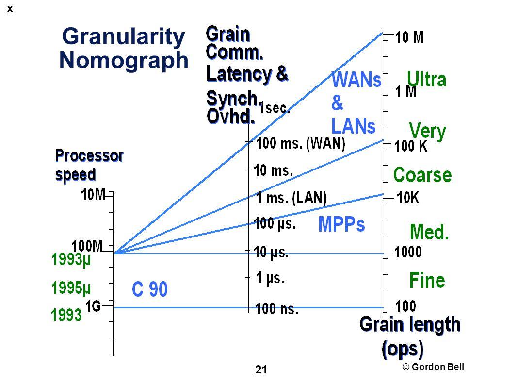 © Gordon Bell 21 Granularity Nomograph x