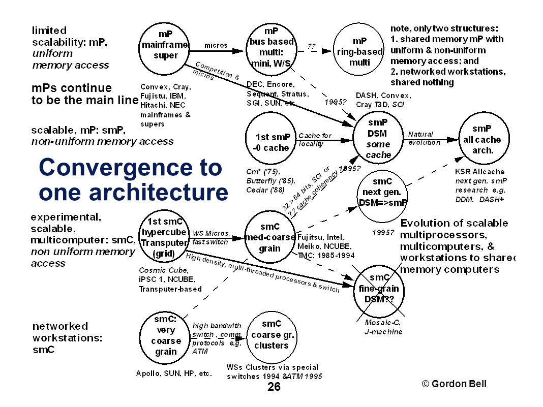 © Gordon Bell 26 Convergence to one architecture mPs continue to be the main line