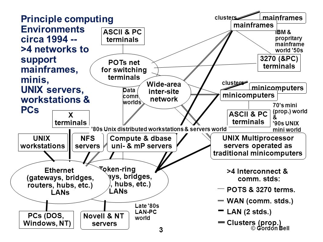 © Gordon Bell 3 Principle computing Environments circa 1994 -- >4 networks to support mainframes, minis, UNIX servers, workstations & PCs Token-ring (gateways, bridges, routers, hubs, etc.) LANs PCs (DOS, Windows, NT) UNIX workstations POTs net for switching terminals ASCII & PC terminals 3270 (&PC) terminals Ethernet (gateways, bridges, routers, hubs, etc.) LANs mainframes minicomputers Novell & NT servers X terminals minicomputers NFS servers >4 Interconnect & comm.