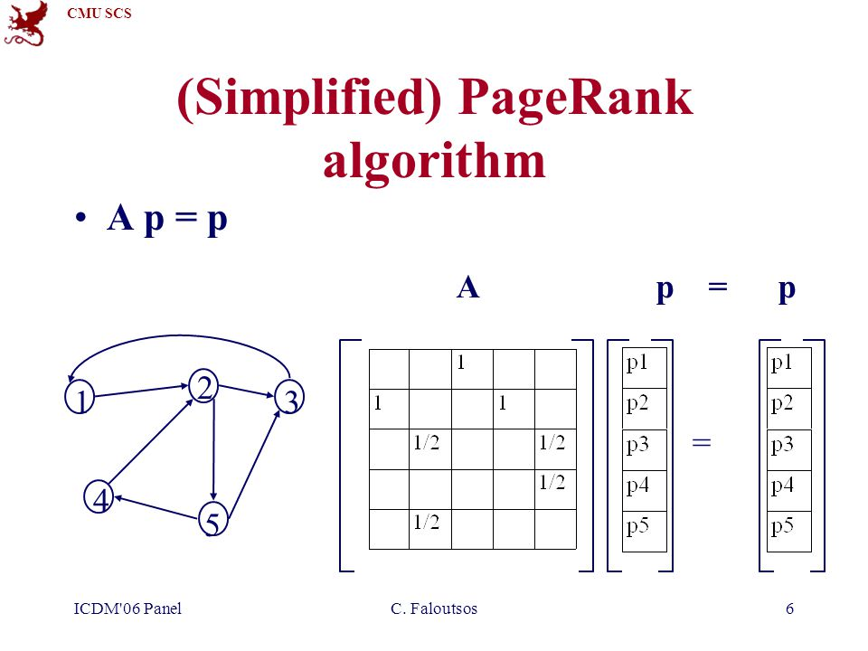 CMU SCS ICDM 06 PanelC. Faloutsos6 (Simplified) PageRank algorithm A p = p 1 2 3 4 5 =