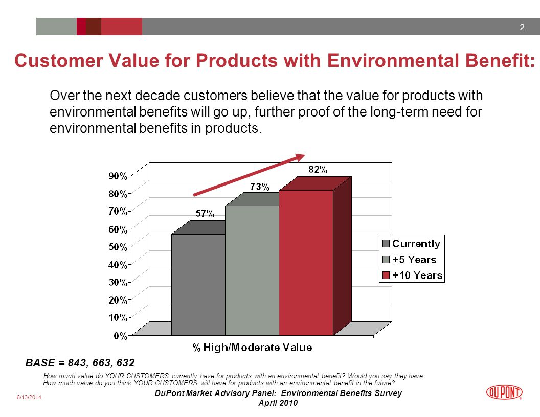 6/13/2014 2 DuPont Market Advisory Panel: Environmental Benefits Survey April 2010 Customer Value for Products with Environmental Benefit: Over the next decade customers believe that the value for products with environmental benefits will go up, further proof of the long-term need for environmental benefits in products.