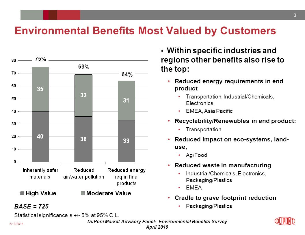 6/13/2014 3 DuPont Market Advisory Panel: Environmental Benefits Survey April 2010 Environmental Benefits Most Valued by Customers 75% 69% 64% BASE = 725 Statistical significance is +/- 5% at 95% C.L.