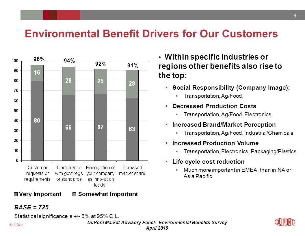 6/13/2014 4 DuPont Market Advisory Panel: Environmental Benefits Survey April 2010 96% 94% 91% BASE = 725 Statistical significance is +/- 5% at 95% C.L.